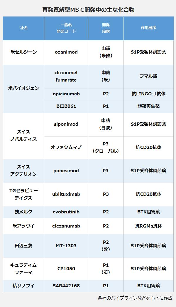 再発寛解型MSで開発中の主な化合物の表。【社名:米セルジーン】<一般名・開発コード:ozanimod、開発段階:申請(米欧)、作用機序:S1P受容体調節薬>。【社名:米バイオジェン】<一般名・開発コード:diroximel fumarate、開発段階:申請(米)、作用機序:フマル酸>。<一般名・開発コード:opicinumab、開発段階:P2、作用機序:抗LINGO-1抗体>。<一般名・開発コード:BIIB061、開発段階:P1、作用機序:髄鞘再生薬>。【社名:スイス・ノバルティス】<一般名・開発コード:siponimod、開発段階:申請(日欧)、作用機序:S1P受容体調節薬>。<一般名・開発コード:オファツムマブ、開発段階:P3(グローバル)、作用機序:抗CD20抗体>。【社名:スイス・アクテリオン】<一般名・開発コード:ponesimod、開発段階:P3、作用機序:S1P受容体調節薬>。【社名:TGセラピューティクス】<一般名・開発コード:ublituximab、開発段階:P3、作用機序:抗CD20抗体>。【社名:独メルク】<一般名・開発コード:evorutinib、開発段階:P2、作用機序:BTK阻害薬>。【社名:米アッヴィ】<一般名・開発コード:elezanumab、開発段階:P2、作用機序:抗RGMa抗体>。【社名:田辺三菱】<一般名・開発コード:MT-1303、開発段階:P2(欧)、作用機序:S1P受容体調節薬>。【社名:キュラディムファーマ】<一般名・開発コード:CP1050、開発段階:P1(英)、作用機序:S1P受容体調節薬>。【社名:仏サノフィ】<一般名・開発コード:SAR442168、開発段階:P1、作用機序:BTK阻害薬>。
