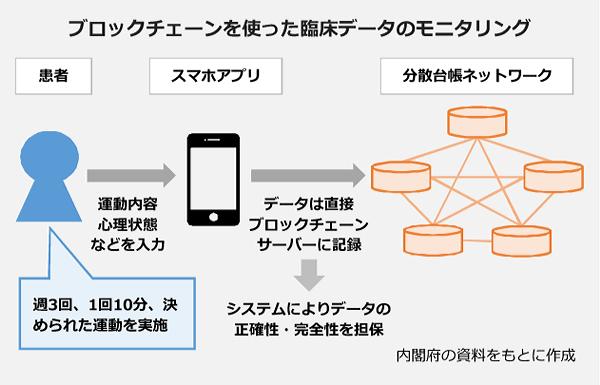 ブロックチェーンを使った臨床データのモニタリングの図。