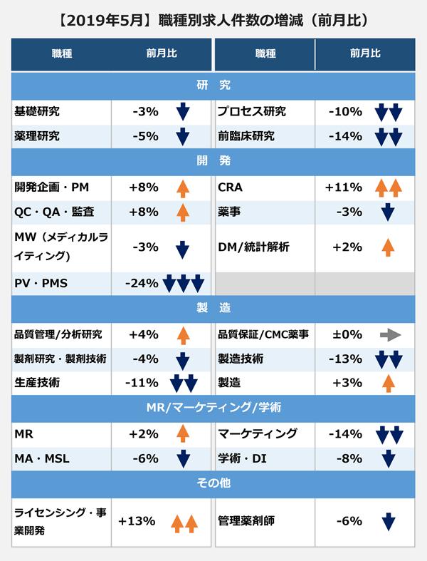 2019年5月 職種別求人件数の前月比増減