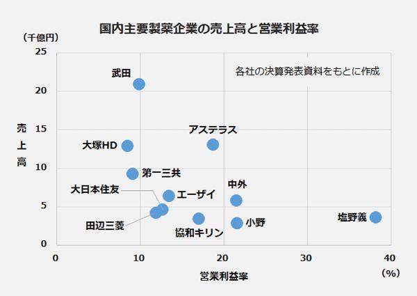 国内主要製薬企業の売上高と営業利益率の分布図