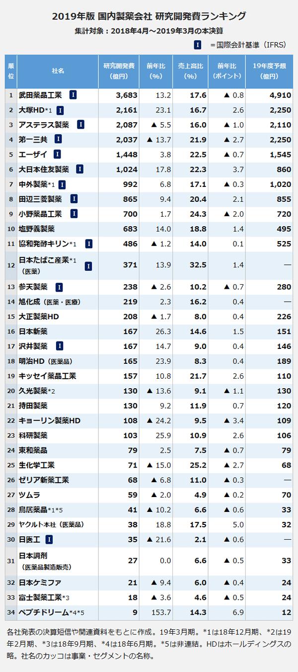 2019年版 国内製薬会社 研究開発費ランキング。社名:武田薬品工業・研究開発費:3,683億円・前年比:13.2パーセント・売上高比:17.6パーセント・前年比:マイナス0.8ポイント・19年度予想:4,910億円。社名:大塚HD*1・研究開発費:2,161億円・前年比:23.1パーセント・売上高比:16.7パーセント・前年比:2.6ポイント・20年度予想:2,250億円。社名:アステラス製薬・研究開発費:2,087億円・前年比:マイナス5.5パーセント・売上高比:16パーセント・前年比:マイナス1.0ポイント・21年度予想:2,110億円。社名:第一三共・研究開発費:2,037億円・前年比:マイナス13.7パーセント・売上高比:21.9パーセント・前年比:マイナス2.7ポイント・22年度予想:2,250億円。社名:エーザイ・研究開発費:1,448億円・前年比:3.8パーセント・売上高比:22.5パーセント・前年比:マイナス0.7ポイント・23年度予想:1,545億円。社名:大日本住友製薬・研究開発費:1,024億円・前年比:17.8パーセント・売上高比:22.3パーセント・前年比:3.7ポイント・24年度予想:860億円。社名:中外製薬*1・研究開発費:992億円・前年比:6.8パーセント・売上高比:17.1パーセント・前年比:マイナス0.3ポイント・25年度予想:1,020億円。社名:田辺三菱製薬・研究開発費:865億円・前年比:9.4パーセント・売上高比:20.4パーセント・前年比:2.1ポイント・26年度予想:855億円。社名:小野薬品工業・研究開発費:700億円・前年比:1.7パーセント・売上高比:24.3パーセント・前年比:マイナス2.0ポイント・27年度予想:720億円。社名:塩野義製薬・研究開発費:683億円・前年比:14パーセント・売上高比:18.8パーセント・前年比:1.4ポイント・28年度予想:495億円。社名:協和発酵キリン*1・研究開発費:486億円・前年比:マイナス1.2パーセント・売上高比:14パーセント・前年比:0.1ポイント・29年度予想:525億円。社名:日本たばこ産業*1(医薬)・研究開発費:371億円・前年比:13.9パーセント・売上高比:32.5パーセント・前年比:1.4ポイント・30年度予想:―億円。社名:参天製薬・研究開発費:238億円・前年比:マイナス2.6パーセント・売上高比:10.2パーセント・前年比:マイナス0.7ポイント・31年度予想:280億円。社名:旭化成(医薬・医療)・研究開発費:219億円・前年比:2.3パーセント・売上高比:16.2パーセント・前年比:0.4ポイント・32年度予想:―億円。社名:大正製薬HD・研究開発費:208億円・前年比:マイナス1.7パーセント・売上高比:8パーセント・前年比:0.4ポイント・33年度予想:226億円。社名:日本新薬・研究開発費:167億円・前年比:26.3パーセント・売上高比:14.6パーセント・前年比:1.5ポイント・34年度予想:151億円。社名:沢井製薬・研究開発費:167億円・前年比:14.7パーセント・売上高比:9パーセント・前年比:0.4ポイント・35年度予想:146億円。社名:明治HD(医薬品)・研究開発費:165億円・前年比:23.9パーセント・売上高比:8.3パーセント・前年比:0.4ポイント・36年度予想:189億円。社名:キッセイ薬品工業・研究開発費:157億円・前年比:10.8パーセント・売上高比:21.7パーセント・前年比:2.6ポイント・37年度予想:110億円。社名:久光製薬*2・研究開発費:130億円・前年比:マイナス13.6パーセント・売上高比:9.1パーセント・前年比:マイナス1.1ポイント・38年度予想:130億円。社名:持田製薬・研究開発費:130億円・前年比:9.2パーセント・売上高比:11.9パーセント・前年比:0.7ポイント・39年度予想:120億円。社名:キョーリン製薬HD・研究開発費:108億円・前年比:マイナス24.2パーセント・売上高比:9.5パーセント・前年比:マイナス3.4ポイント・40年度予想:109億円。社名:科研製薬・研究開発費:103億円・前年比:25.9パーセント・売上高比:10.9パーセント・前年比:2.6ポイント・41年度予想:106億円。社名:東和薬品・研究開発費:79億円・前年比:2.5パーセント・売上高比:7.5パーセント・前年比:マイナス0.7ポイント・42年度予想:79億円。社名:生化学工業・研究開発費:71億円・前年比:マイナス15.0パーセント・売上高比:25.2パーセント・前年比:マイナス2.7ポイント・43年度予想:68億円。社名:ゼ