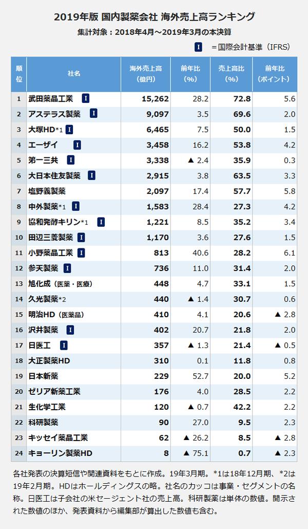 2019年版 国内製薬会社 海外売上高ランキング。社名:武田薬品工業・海外売上高:15,262億円・前年比:28.2パーセント・売上高比:72.8パーセント・前年比:5.6ポイント。社名:アステラス製薬・海外売上高:9,097億円・前年比:3.5パーセント・売上高比:69.6パーセント・前年比:2ポイント。社名:大塚HD*1・海外売上高:6,465億円・前年比:7.5パーセント・売上高比:50パーセント・前年比:1.5ポイント。社名:エーザイ・海外売上高:3,458億円・前年比:16.2パーセント・売上高比:53.8パーセント・前年比:4.2ポイント。社名:第一三共・海外売上高:3,338億円・前年比:マイナス2.4パーセント・売上高比:35.9パーセント・前年比:0.3ポイント。社名:大日本住友製薬・海外売上高:2,915億円・前年比:3.8パーセント・売上高比:63.5パーセント・前年比:3.3ポイント。社名:塩野義製薬・海外売上高:2,097億円・前年比:17.4パーセント・売上高比:57.7パーセント・前年比:5.8ポイント。社名:中外製薬*1・海外売上高:1,583億円・前年比:28.4パーセント・売上高比:27.3パーセント・前年比:4.2ポイント。社名:協和発酵キリン*1・海外売上高:1,221億円・前年比:8.5パーセント・売上高比:35.2パーセント・前年比:3.4ポイント。社名:田辺三菱製薬・海外売上高:1,170億円・前年比:3.6パーセント・売上高比:27.6パーセント・前年比:1.5ポイント。社名:小野薬品工業・海外売上高:813億円・前年比:40.6パーセント・売上高比:28.2パーセント・前年比:6.1ポイント。社名:参天製薬・海外売上高:736億円・前年比:11パーセント・売上高比:31.4パーセント・前年比:2ポイント。社名:旭化成(医薬・医療)・海外売上高:448億円・前年比:4.7パーセント・売上高比:33.1パーセント・前年比:1.5ポイント。社名:久光製薬*2・海外売上高:440億円・前年比:マイナス1.4パーセント・売上高比:30.7パーセント・前年比:0.6ポイント。社名:明治HD(医薬品)・海外売上高:410億円・前年比:4.1パーセント・売上高比:20.6パーセント・前年比:マイナス2.8ポイント。社名:沢井製薬・海外売上高:402億円・前年比:20.7パーセント・売上高比:21.8パーセント・前年比:2ポイント。社名:日医工・海外売上高:357億円・前年比:マイナス1.3パーセント・売上高比:21.4パーセント・前年比:マイナス0.5ポイント。社名:大正製薬HD・海外売上高:310億円・前年比:0.1パーセント・売上高比:11.8パーセント・前年比:0.8ポイント。社名:日本新薬・海外売上高:229億円・前年比:52.7パーセント・売上高比:20パーセント・前年比:5.2ポイント。社名:ゼリア新薬工業・海外売上高:176億円・前年比:4パーセント・売上高比:28.5パーセント・前年比:2.2ポイント。社名:生化学工業・海外売上高:120億円・前年比:マイナス0.7パーセント・売上高比:42.2パーセント・前年比:2.2ポイント。社名:科研製薬・海外売上高:90億円・前年比:27パーセント・売上高比:9.5パーセント・前年比:2.3ポイント。社名:キッセイ薬品工業・海外売上高:62億円・前年比:マイナス26.2パーセント・売上高比:8.5パーセント・前年比:マイナス2.8ポイント。社名:キョーリン製薬HD・海外売上高:8億円・前年比:マイナス75.1パーセント・売上高比:0.7パーセント・前年比:マイナス2.3ポイント。