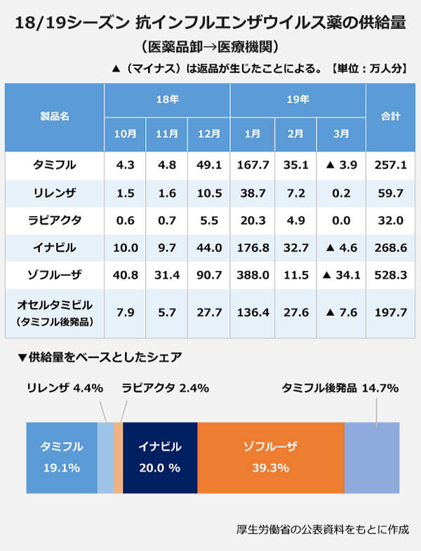 18/19シーズン抗インフルエンザウイルス薬の供給量の100パーセント帯グラフ。タミフル19.1パーセント・リレンザ4.4パーセント・ラピアクタ2.4パーセント・イナビル20.0パーセント・ゾフルーザ39.3パーセント・タミフル後発品14.7パーセント。