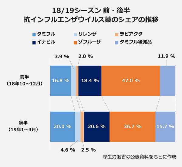 18/19シーズン前・後半高インフルエンザウイルス薬のシェアの推移。【前半(18年10月~12月)】タミフル16.8パーセント・リレンザ3.9パーセント・ラピアクタ2.0パーセント・イナビル18.4パーセント・ゾフルーザ47.0パーセント・タミフル後発品11.9パーセント。【後半(19年1月~3月)】タミフル20.0パーセント・リレンザ4.6パーセント・ラピアクタ2.5パーセント・イナビル20.6パーセント・ゾフルーザ36.7パーセント・タミフル後発品15.7パーセント。