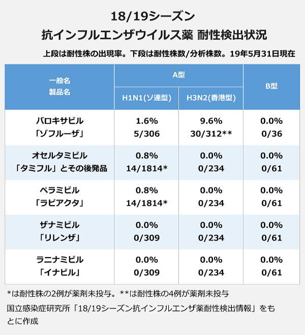 18/19シーズン抗インフルエンザウイルス薬耐性検出状況(出現率)。バロキサビル「ゾフルーザ」:A型(H1N1・ソ連型)1.60パーセント・A型(H3N2・香港型)9.60パーセントB型0.00パーセント。オセルタミビル「タミフル」とその後発品:A型(H1N1・ソ連型)0.80パーセント・A型(H3N2・香港型)0.00パーセントB型0.00パーセント。ペラミビル「ラピアクタ」:A型(H1N1・ソ連型)0.80パーセント・A型(H3N2・香港型)0.00パーセントB型0.00パーセント。ザナミビル「リレンザ」:A型(H1N1・ソ連型)0.00パーセント・A型(H3N2・香港型)0.00パーセントB型0.00パーセント。ラニナミビル「イナビル」:A型(H1N1・ソ連型)0.00パーセント・A型(H3N2・香港型)0.00パーセントB型0.00パーセント。