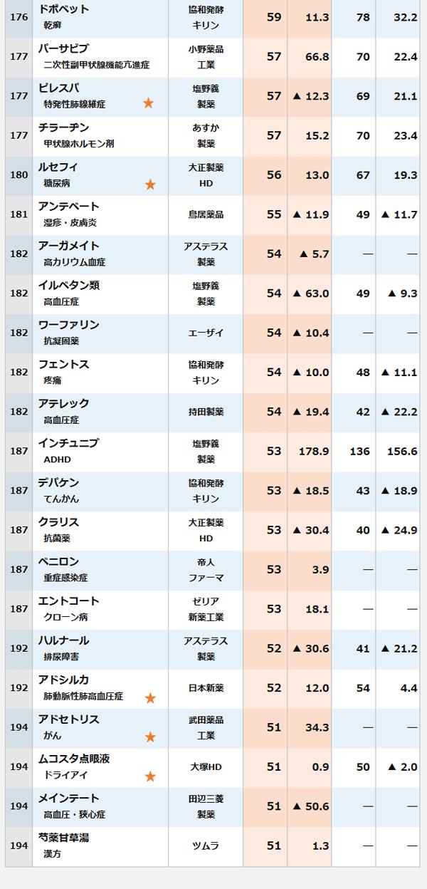 2018年度医療用医薬品国内売上高ランキングの表8。176位・製品名(領域・薬効): ドボベット(乾癬)・社名:協和発酵キリン・18年度売上高:59億円・前年比:11.3パーセント・19年度売上高予想:78億円・前年比:32.2パーセント。177位・製品名(領域・薬効): パーサビブ(二次性副甲状腺機能亢進症)・社名:小野薬品工業・18年度売上高:57億円・前年比:66.8パーセント・19年度売上高予想:70億円・前年比:22.4パーセント。177位・製品名(領域・薬効): ピレスパ(特発性肺線維症)・社名:塩野義製薬・18年度売上高:57億円・前年比:マイナス12.3パーセント・19年度売上高予想:69億円・前年比:21.1パーセント。177位・製品名(領域・薬効): チラーヂン(甲状腺ホルモン剤)・社名:あすか製薬・18年度売上高:57億円・前年比:15.2パーセント・19年度売上高予想:70億円・前年比:23.4パーセント。180位・製品名(領域・薬効): ルセフィ(糖尿病)・社名:大正製薬HD・18年度売上高:56億円・前年比:13パーセント・19年度売上高予想:67億円・前年比:19.3パーセント。181位・製品名(領域・薬効): アンテベート(湿疹・皮膚炎)・社名:鳥居薬品・18年度売上高:55億円・前年比:マイナス11.9パーセント・19年度売上高予想:49億円・前年比:マイナス11.7パーセント。182位・製品名(領域・薬効): アーガメイト(高カリウム血症)・社名:アステラス製薬・18年度売上高:54億円・前年比:マイナス5.7パーセント・19年度売上高予想:―億円・前年比:―パーセント。182位・製品名(領域・薬効): イルベタン類(高血圧症)・社名:塩野義製薬・18年度売上高:54億円・前年比:マイナス63.0パーセント・19年度売上高予想:49億円・前年比:マイナス9.3パーセント。182位・製品名(領域・薬効): ワーファリン(抗凝固薬)・社名:エーザイ・18年度売上高:54億円・前年比:マイナス10.4パーセント・19年度売上高予想:―億円・前年比:―パーセント。182位・製品名(領域・薬効): フェントス(疼痛)・社名:協和発酵キリン・18年度売上高:54億円・前年比:マイナス10.0パーセント・19年度売上高予想:48億円・前年比:マイナス11.1パーセント。182位・製品名(領域・薬効): アテレック(高血圧症)・社名:持田製薬・18年度売上高:54億円・前年比:マイナス19.4パーセント・19年度売上高予想:42億円・前年比:マイナス22.2パーセント。187位・製品名(領域・薬効): インチュニブ(ADHD)・社名:塩野義製薬・18年度売上高:53億円・前年比:178.9パーセント・19年度売上高予想:136億円・前年比:156.6パーセント。187位・製品名(領域・薬効): デパケン(てんかん)・社名:協和発酵キリン・18年度売上高:53億円・前年比:マイナス18.5パーセント・19年度売上高予想:43億円・前年比:マイナス18.9パーセント。187位・製品名(領域・薬効): クラリス(抗菌薬)・社名:大正製薬HD・18年度売上高:53億円・前年比:マイナス30.4パーセント・19年度売上高予想:40億円・前年比:マイナス24.9パーセント。187位・製品名(領域・薬効): ベニロン(重症感染症)・社名:帝人ファーマ・18年度売上高:53億円・前年比:3.9パーセント・19年度売上高予想:―億円・前年比:―パーセント。187位・製品名(領域・薬効): エントコート(クローン病)・社名:ゼリア新薬工業・18年度売上高:53億円・前年比:18.1パーセント・19年度売上高予想:―億円・前年比:―パーセント。192位・製品名(領域・薬効): ハルナール(排尿障害)・社名:アステラス製薬・18年度売上高:52億円・前年比:マイナス30.6パーセント・19年度売上高予想:41億円・前年比:マイナス21.2パーセント。192位・製品名(領域・薬効): アドシルカ(肺動脈性肺高血圧症)・社名:日本新薬・18年度売上高:52億円・前年比:12パーセント・19年度売上高予想:54億円・前年比:4.4パーセント。194位・製品名(領域・薬効): アドセトリス(がん)・社名:武田薬品工業・18年度売上高:51億円・前年比:34.3パーセント・19年度売上高予想:―億円・前年比:―パーセント。194位・製品名(領域・薬効): ムコスタ点眼液(ドライアイ)・社名:大塚HD・18年度売上高:51億円・前年比:0.9パーセント・19年度売上高予想:50億円・前年比:マイナス2.0パーセント。194位・製品名(領域・薬