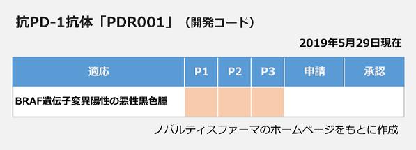 抗PD-1抗体「PDR--1」の開発状況