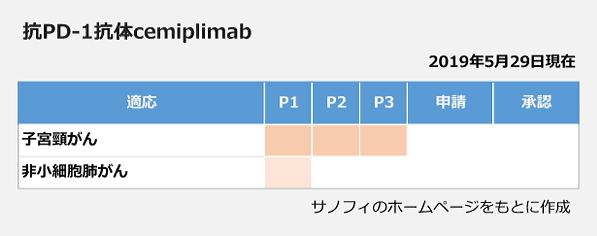 抗PD-1抗体cemipilimabの開発状況