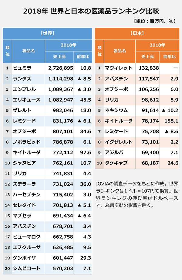 2018年 世界と日本の医薬品ランキングの比較