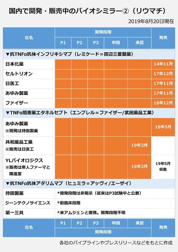 国内で開発・販売中の梅枝ミラー2(リウマチ)