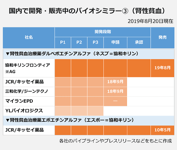 国内で開発・販売中のバイオシミラー3(腎性貧血)