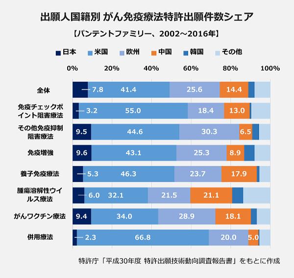 出願人国籍別がん免疫療法特許出願件数シェアの棒グラフ。【全体】日本7.8パーセント・米国41.4パーセント・欧州25.6パーセント・中国14.4パーセント・韓国3.2パーセント・その他7.9パーセント。【免疫チェックポイント阻害薬】日本3.2パーセント・米国55.0パーセント・欧州18.4パーセント・中国13.0パーセント・韓国0.8パーセント・その他9.5パーセント。【その他免疫抑制阻害療法】日本9.5パーセント・米国44.6パーセント・欧州30.3パーセント・中国6.5パーセント・韓国3.5パーセント・その他5.6パーセント。【免疫増強】日本9.6パーセント・米国43.1パーセント・欧州25.3パーセント・中国8.9パーセント・韓国5.3パーセント・その他7.9パーセント。【養子免疫療法】日本5.3パーセント・米国46.3パーセント・欧州23.7パーセント・中国17.9パーセント・韓国1.3パーセント・その他5.5パーセント。【腫瘍溶解性ウイルス】日本6.0パーセント・米国32.1パーセント・欧州21.5パーセント・中国21.1パーセント・韓国5.5パーセント・その他13.7パーセント。【がんワクチン】日本9.4パーセント・米国34.0パーセント・欧州28.9パーセント・中国18.1パーセント・韓国2.9パーセント・その他6.8パーセント。【併用療法】日本2.3パーセント・米国66.8パーセント・欧州20.0パーセント・中国5.0パーセント・韓国0.5パーセント・その他5.5パーセント。