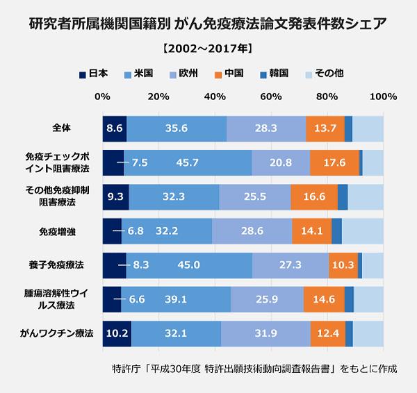 研究者所属機関国籍別がん免疫療法論文発表件数シェアの棒グラフ。【全体】日本8.6パーセント・米国35.6パーセント・欧州28.3パーセント・中国13.7パーセント・韓国2.8パーセント・その他11.0パーセント。【免疫チェックポイント阻害薬】日本7.5パーセント・米国45.7パーセント・欧州20.8パーセント・中国17.6パーセント・韓国1.1パーセント・その他7.4パーセント。【その他免疫抑制阻害療法】日本9.3パーセント・米国32.3パーセント・欧州25.5パーセント・中国16.6パーセント・韓国3.7パーセント・その他12.6パーセント。【免疫増強】日本6.8パーセント・米国32.2パーセント・欧州28.6パーセント・中国14.1パーセント・韓国3.6パーセント・その他14.7パーセント。【養子免疫療法】日本8.3パーセント・米国45.0パーセント・欧州27.3パーセント・中国10.3パーセント・韓国1.6パーセント・その他7.5パーセント。【腫瘍溶解性ウイルス】日本6.6パーセント・米国39.1パーセント・欧州25.9パーセント・中国14.6パーセント・韓国3.3パーセント・その他10.5パーセント。【がんワクチン】日本10.2パーセント・米国32.1パーセント・欧州31.9パーセント・中国12.4パーセント・韓国2.6パーセント・その他10.8パーセント。【併用療法】日本2.3パーセント・米国66.8パーセント・欧州20.0パーセント・中国5.0パーセント・韓国0.5パーセント・その他5.5パーセント。