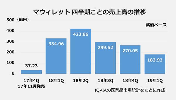 マヴィレット四半期ごとの売上高の推移の図。17年4Q:37.23億円。18年1Q:334.96億円。18年2Q:423.86億円。18年3Q:299.52億円。18年4Q:270.05億円。19年1Q:183.93億円。