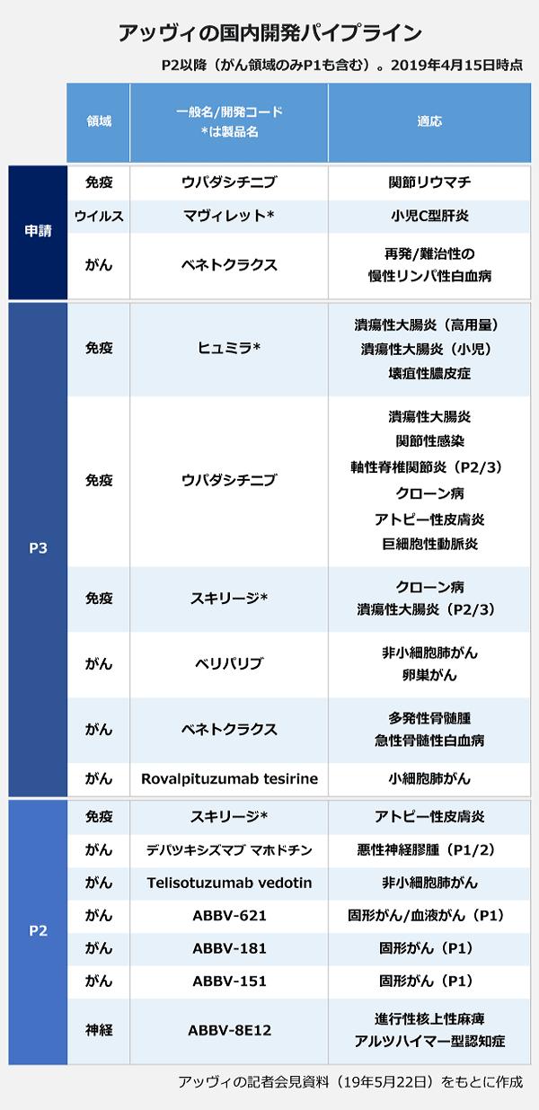 アッヴィの国内開発パイプライン。【申請】領域:免疫・一般名/開発コード:ウパダシチニブ・適応:関節リウマチ。領域:ウイルス・一般名/開発コード:マヴィレット・適応:小児C型肝炎。領域:がん・一般名/開発コード:ベネトクラクス・適応:再発/難治性の慢性リンパ性白血病。【P3】領域:免疫・一般名/開発コード:ヒュミラ・適応:潰瘍性大腸炎(高用量)、潰瘍性大腸炎(小児)、壊疽性膿皮症。領域:免疫・一般名/開発コード:ウパダシチニブ・適応:潰瘍性大腸炎、関節性感染、軸性脊椎関節炎(P2/3)、クローン病、アトピー性皮膚炎、巨細胞性動脈炎。領域:免疫・一般名/開発コード:スキリージ・適応:クローン病、潰瘍性大腸炎(P2/3)。領域:がん・一般名/開発コード:ベリパリブ・適応:非小細胞肺がん、卵巣がん。領域:がん・一般名/開発コード:ベネトクラクス・適応:多発性骨髄腫、急性骨髄性白血病。領域:がん・一般名/開発コード:Rovalpituzumab tesirine・適応:小細胞肺がん。【P2】領域:免疫・一般名/開発コード:スキリージ・適応:アトピー性皮膚炎。領域:がん・一般名/開発コード:デパツキシズマブ マホドチン・適応:悪性神経膠腫(P1/2)。領域:がん・一般名/開発コード:Telisotuzumab vedotin・適応:非小細胞肺がん。領域:がん・一般名/開発コード:ABBV-621・適応:固形がん/血液がん(P1)。領域:がん・一般名/開発コード:ABBV-181・適応:固形がん(P1)。領域:がん・一般名/開発コード:ABBV-151・適応:固形がん(P1)。領域:神経・一般名/開発コード:ABBV-8E12・適応:進行性核上性麻痺、アルツハイマー型認知症。