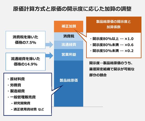 原価計算方法と原価の開示度に応じた加算の調整。製品総原価(原材料費・労務費・製造経費・一般管理販売費(研究開発費・適正使用資材費など)・営業利益(流通経費を除いた価格の14.9パーセント)・流通経費(消費税を除いた価格の7.5パーセント)・消費税・補正加算。補正加算の加算係数(開示度80パーセント以上:×1.0・開示度80パーセント未満:×0.6・開示度50パーセント未満:×0.2)