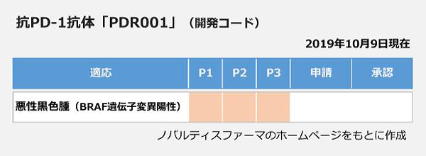 抗PD-1抗体「PDR001」の開発状況