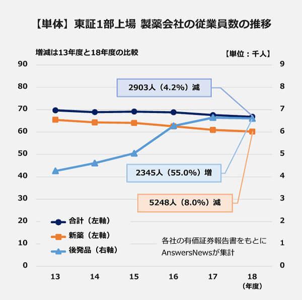 【単体】東証1部上場製薬会社の従業員数の推移を示した折れ線グラフ(13年度から18年度)。合計:2903人(4.2パーセント)減。新薬:5248人(8.0パーセント)減。後発品:2345人(55.0パーセント)増。