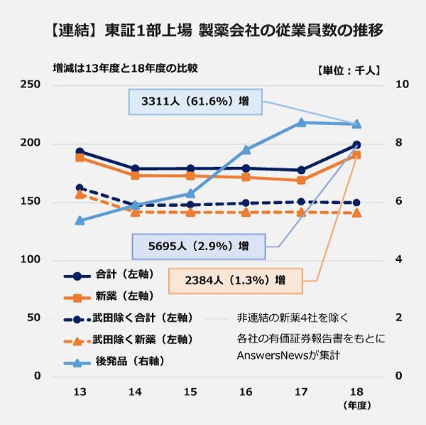 【連結】東証1部上場製薬会社の従業員数の推移