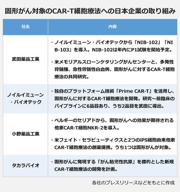 固形がん対象のCAR-T細胞療法への日本企業の取り組みの一覧。【武田薬品工業】・ノイルイミューン・バイオテックから「NIB-102」「NIB-103」を導入。NIB-102は年内にP1試験を開始予定。・米メモリアルスローンケタリングがんセンターと、多発性骨髄腫、急性骨髄性白血病、固形がんに対するCAR-T細胞療法の共同研究。【ノイルイミューン・バイオテック】・独自のプラットフォーム技術「Prime CAR-T」を活用し、固形がんに対するCAR-T細胞療法を開発。研究~前臨床のパイプラインに6品目あり、うち2品目を武田に導出.【小野薬品工業】・ベルギーのセリアドから、固形がんへの効果が期待される他家CAR-T細胞NKR-2を導入。・米フェイト・セラピューティクスと2つのiPS細胞由来他家CAR-T細胞療法の創薬提携。うち1つは固形がんが対象。【タカラバイオ】・固形がんに発現する「がん胎児性抗原」を標的とした新規CAR-T細胞療法の開発を計画。