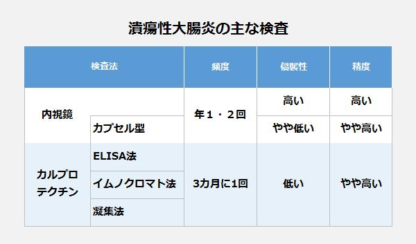 潰瘍性大腸炎の主な検査の表。【内視鏡】頻度:年1・2回・侵撃性:高い・精度:高い。<カプセル型>頻度:年1・2回・侵撃性:やや低い・精度:やや高い。【カルプロテクチン】<ELISA法>頻度:3カ月に1回・侵撃性:低い・精度:やや高い。<イムノクロマト法>頻度:3カ月に1回・侵撃性:低い・精度:やや高い。<凝集法>頻度:3カ月に1回・侵撃性:低い・精度:やや高い。