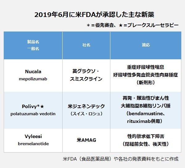 2019年6月に米FDAが承認した主な新薬の表。製品名/一般名:Nucala/mepolizumab・社名:英グラクソ・スミスクライン・適応:重症好酸球性喘息・好酸球性多発血管炎性肉芽腫(新剤形)。製品名/一般名:Polivy/polatuzumab vedotin・社名:米ジェネンテック(スイス・ロシュ)・適応:再発・難治性びまん性大細胞型B細胞リンパ腫(bendamustine、rituximab併用)。製品名/一般名:Vyleesi/bremelanotide・社名:米AMAG・適応:性的欲求低下障害(閉経前女性、後天性)。