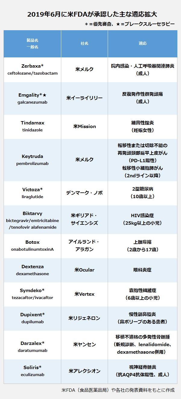 2019年6月に米FDAが承認した主な適応拡大の表。製品名・一般名:Zerbaxa・ceftolozane/tazobactam・社名:米メルク・適応:院内感染・人工呼吸器関連肺炎(成人)。製品名・一般名:Emgality・galcanezumab・社名:米イーライリリー・適応:反復発作性群発頭痛(成人)。製品名・一般名:Tindamax・tinidazole・社名:米Mission・適応:細菌性腟炎(妊娠女性)。製品名・一般名:Keytruda・pembrolizumab・社名:米メルク・適応:転移性または切除不能の再発頭頸部扁平上皮がん(PD-L1陽性)、転移性小細胞肺がん(2ndライン)。製品名・一般名:Victoza・liraglutide・社名:デンマーク・ノボ・適応:2型糖尿病(10歳以上)。製品名・一般名:Biktarvy・bictegravir/emtricitabine/tenofovir alafenamide・社名:米ギリアド・サイエンシズ・適応:HIV感染症(25kg以上の小児)。製品名・一般名:Botox・onabotulinumtoxinA・社名:アイルランド・アラガン・適応:上肢痙縮(2歳から17歳)。製品名・一般名:Dextenza・dexamethasone・社名:米Ocular・適応:眼科炎症。製品名・一般名:Symdeko・tezacaftor/ivacaftor・社名:米Vertex・適応:嚢胞性繊維症(6歳以上の小児)。製品名・一般名:Dupixent・dupilumab・社名:米リジェネロン・適応:慢性副鼻腔炎(鼻ポリープのある患者)。製品名・一般名:Darzalex・daratumumab・社名:米ヤンセン・適応:移植不適格の多発性骨髄腫(新規診断、lenalidomide、dexamethazone併用)。製品名・一般名:Soliris・eculizumab・社名:米アレクシオン・適応:視神経脊髄炎(抗AQP4抗体陽性、成人)。