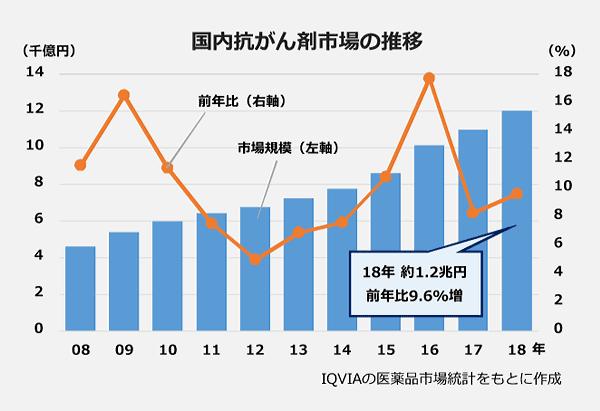 国内抗がん剤市場の推移。市場規模の棒グラフと前年比の折れ線グラフ(2008~2018)。