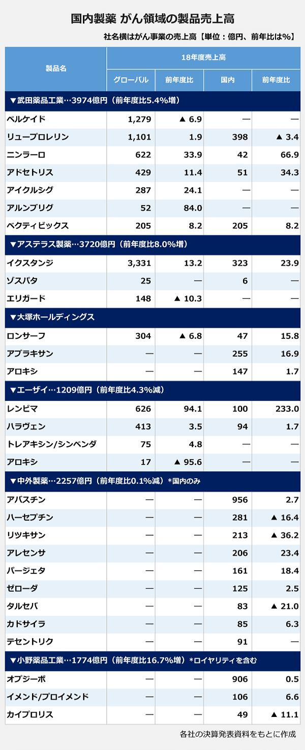国内製薬 がん領域の製品売上高の表。【武田薬品工業…3974億円(前年度比5.4%増)】製品名:ベルケイド・グローバル:1,279億円・前年比:マイナス6.9パーセント・国内:―億円・前年比:―パーセント。製品名:リュープロレリン・グローバル:1,101億円・前年比:1.9パーセント・国内:398億円・前年比:マイナス3.4パーセント。製品名:ニンラーロ・グローバル:622億円・前年比:33.9パーセント・国内:42億円・前年比:66.9パーセント。製品名:アドセトリス・グローバル:429億円・前年比:11.4パーセント・国内:51億円・前年比:34.3パーセント。製品名:アイクルシグ・グローバル:287億円・前年比:24.1パーセント・国内:―億円・前年比:―パーセント。製品名:アルンブリグ・グローバル:52億円・前年比:84パーセント・国内:―億円・前年比:―パーセント。製品名:ベクティビックス・グローバル:205億円・前年比:8.2パーセント・国内:205億円・前年比:8.2パーセント。【アステラス製薬…3720億円(前年度比8.0%増)】製品名:イクスタンジ・グローバル:3,331億円・前年比:13.2パーセント・国内:323億円・前年比:23.9パーセント。製品名:ゾスパタ・グローバル:25億円・前年比:―パーセント・国内:6億円・前年比:―パーセント。製品名:エリガード・グローバル:148億円・前年比:マイナス10.3パーセント・国内:―億円・前年比:―パーセント。【大塚ホールディングス】製品名:ロンサーフ・グローバル:304億円・前年比:マイナス6.8パーセント・国内:47億円・前年比:15.8パーセント。製品名:アブラキサン・グローバル:―億円・前年比:―パーセント・国内:255億円・前年比:16.9パーセント。製品名:アロキシ・グローバル:―億円・前年比:―パーセント・国内:147億円・前年比:1.7パーセント。【エーザイ…1209億円(前年度比4.3%減)】製品名:レンビマ・グローバル:626億円・前年比:94.1パーセント・国内:100億円・前年比:233パーセント。製品名:ハラヴェン・グローバル:413億円・前年比:3.5パーセント・国内:94億円・前年比:1.7パーセント。製品名:トレアキシン/シンベンダ・グローバル:75億円・前年比:4.8パーセント・国内:―億円・前年比:―パーセント。製品名:アロキシ・グローバル:17億円・前年比:マイナス95.6パーセント・国内:―億円・前年比:―パーセント。【中外製薬…2257億円(前年度比0.1%減)*国内のみ】製品名:アバスチン・グローバル:―億円・前年比:―パーセント・国内:956億円・前年比:2.7パーセント。製品名:ハーセプチン・グローバル:―億円・前年比:―パーセント・国内:281億円・前年比:マイナス16.4パーセント。製品名:リツキサン・グローバル:―億円・前年比:―パーセント・国内:213億円・前年比:マイナス36.2パーセント。製品名:アレセンサ・グローバル:―億円・前年比:―パーセント・国内:206億円・前年比:23.4パーセント。製品名:パージェタ・グローバル:―億円・前年比:―パーセント・国内:161億円・前年比:18.4パーセント。製品名:ゼローダ・グローバル:―億円・前年比:―パーセント・国内:125億円・前年比:2.5パーセント。製品名:タルセバ・グローバル:―億円・前年比:―パーセント・国内:83億円・前年比:マイナス21.0パーセント。製品名:カドサイラ・グローバル:―億円・前年比:―パーセント・国内:85億円・前年比:6.3パーセント。製品名:テセントリク・グローバル:―億円・前年比:―パーセント・国内:91億円・前年比:―パーセント。【小野薬品工業…1774億円(前年度比16.7%増)*ロイヤリティを含む】製品名:オプジーボ・グローバル:―億円・前年比:―パーセント・国内:906億円・前年比:0.5パーセント。製品名:イメンド/プロイメンド・グローバル:―億円・前年比:―パーセント・国内:106億円・前年比:6.6パーセント。製品名:カイプロリス・グローバル:―億円・前年比:―パーセント・国内:49億円・前年比:マイナス11.1パーセント。<br />