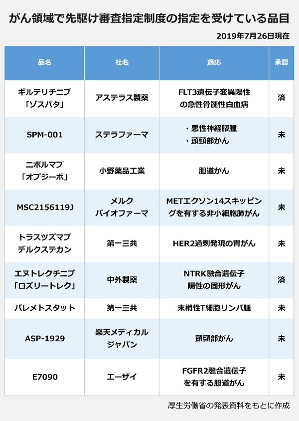 がん領域で先駆け審査指定制度の指定を受けている品目の表。品名:ギルテリチニブ「ゾスパタ」・社名:アステラス製薬・適応:FLT3遺伝子変異陽性の急性骨髄性白血病・承認:済。品名:SPM-001・社名:ステラファーマ・適応:悪性神経膠腫・頭頸部がん・承認:未。品名:ニボルマブ「オプジーボ」・社名:小野薬品工業・適応:胆道がん・承認:未。品名:MSC2156119J・社名:メルクバイオファーマ・適応:METエクソン14スキッピングを有する非小細胞肺がん・承認:未。品名:トラスツズマブ デルクステカン・社名:第一三共・適応:HER2過剰発現の胃がん・承認:未。品名:エヌトレクチニブ「ロズリートレク」・社名:中外製薬・適応:NTRK融合遺伝子陽性の固形がん・承認:済。品名:バレメトスタット・社名:第一三共・適応:末梢性T細胞リンパ腫・承認:未。品名:ASP-1929・社名:楽天メディカルジャパン・適応:頭頸部がん・承認:未。品名:E7090・社名:エーザイ・適応:FGFR2融合遺伝子を有する胆道がん・承認:未。