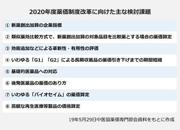 2020年度薬価制度改革に向けた主な検討課題の一覧。①新薬創出加算の企業指標②類似薬効比較方式で、新薬創出加算の対象品目を比較薬とする場合の薬価算定③効能追加などによる革新性・有用性の評価④いわゆる「G1」「G2」による長期収載品の薬価引き下げまでの期間短縮⑤基礎的医薬品への対応⑥後発医薬品の薬価のあり方⑦いわゆる「バイオセイム」の薬価算定⑧高額な再生医療等製品の価格算定