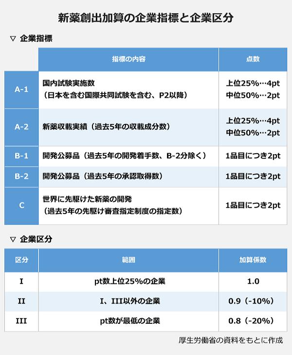 新薬創出加算の企業指標と企業区分の表。【企業指標】<A-1>指標の内容:国内試験実施数(日本を含む国際共同試験を含む、P2以降)・点数:上位25%…4pt/中位50%…2pt<A-2>指標の内容:新薬収載実績(過去5年の収載成分数)・点数:上位25%…4pt/中位50%…2pt<B-1>指標の内容:開発公募品(過去5年の開発着手数、B-2分除く)・点数:1品目につき2pt<B-2>指標の内容:開発公募品(過去5年の承認取得数)・点数:1品目につき2pt<C>指標の内容:世界に先駆けた新薬の開発(過去5年の先駆け審査指定制度の指定数)・点数:1品目につき2pt【企業区分】<I>指標の内容:pt数上位25%の企業・加算係数:1<II>指標の内容:I、III以外の企業・加算係数:0.9(-10%)<III>指標の内容:pt数が最低の企業・加算係数:0.8(-20%)