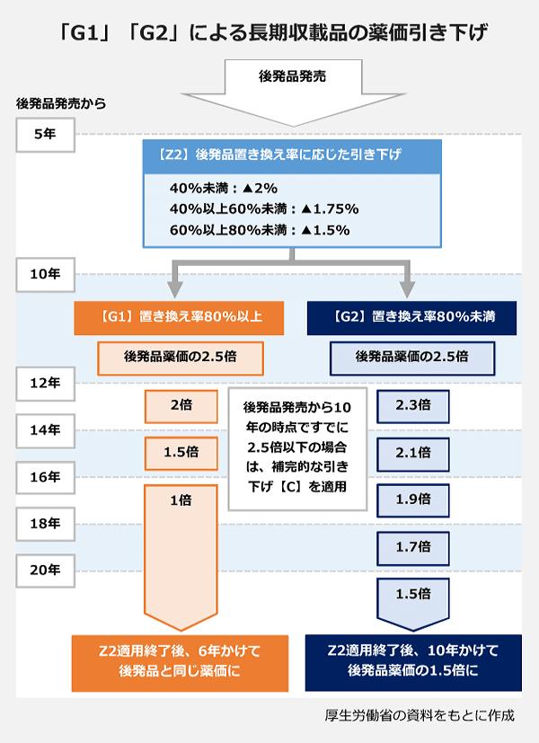 「G1」「G2」による長期収載品の薬価引き下げ過程の図