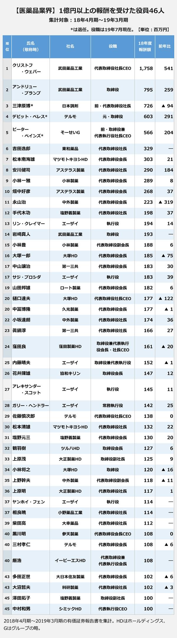 【医薬品業界】1億円以上の報酬を受けた役員46人