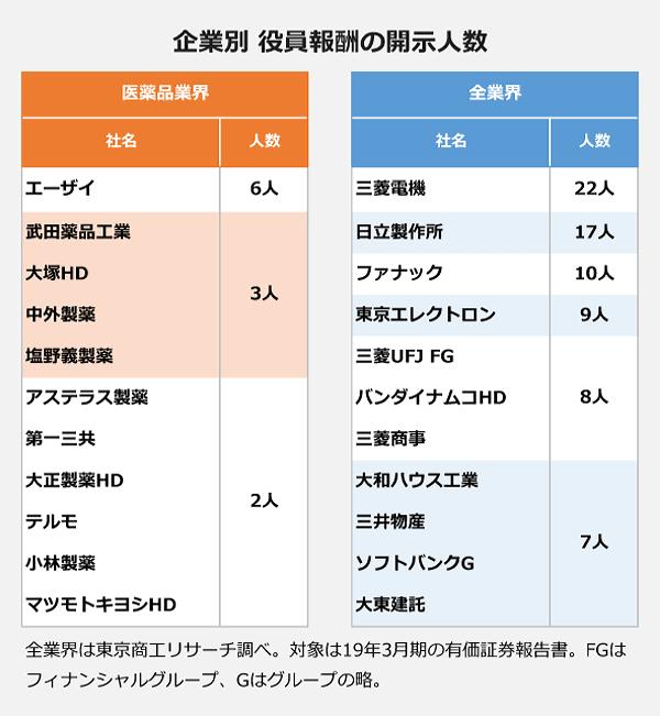 企業別 役員報酬の開示人数