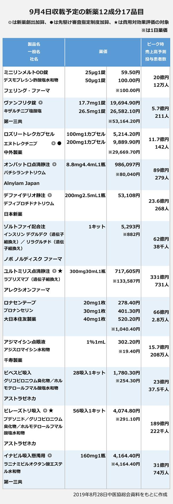 9月4日収載予定の新薬12成分17品目