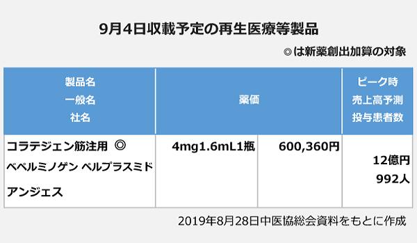 9月4日収載予定の再生医療等製品