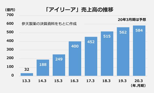 「アイリーア」売上高の推移の棒グラフ。【13年3月期】32億円【14年3月期】188億円【15年3月期】249億円【16年3月期】400億円【17年3月期】452億円【18年3月期】515億円【19年3月期】562億円【20年3月期(予想)】584億円