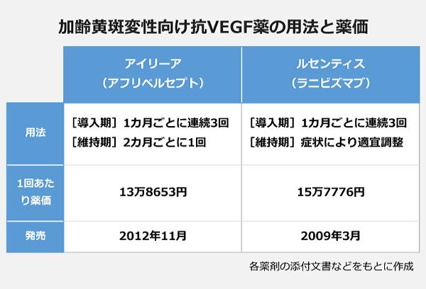 加齢黄斑変性向け抗VEGF薬の用法と薬価の表。【アイリーア(アフリベルセプト)】用法:[導入期]1カ月ごとに連続3回[維持期]2カ月ごとに1回・1回あたり薬価:13万8653円・発売:2012年11月。【ルセンティス(ラニビズマブ)】用法:[導入期]1カ月ごとに連続3回[維持期]症状により適宜調整・1回あたり薬価:15万7776円・発売:2009年3月。