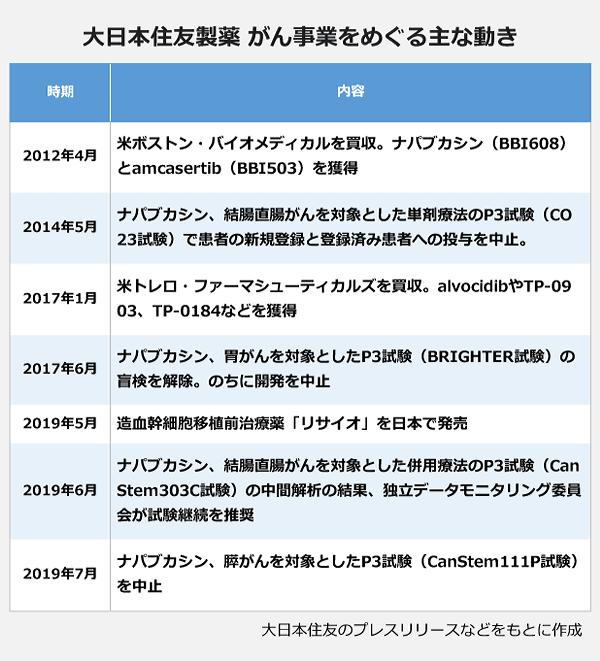 大日本住友製薬がん事業をめぐる主な動き。2012年4月:米ボストン・バイオメディカルを買収。ナパブカシン(BBI608)とamcasertib(BBI503)を獲得。2014年5月:ナパブカシン、結腸直腸がんを対象とした単剤療法のP3試験(CO23試験)で患者の新規登録と登録済み患者への投与を中止。2017年1月:米トレロ・ファーマシューティカルズを買収。alvocidibやTP-0903、TP-0184などを獲得。2017年6月:ナパブカシン、胃がんを対象としたP3試験(BRIGHTER試験)の盲検を解除。のちに開発を中止。2019年5月:造血幹細胞移植前治療薬「リサイオ」を日本で発売。2019年6月:ナパブカシン、結腸直腸がんを対象とした併用療法のP3試験(CanStem303C試験)の中間解析の結果、独立データモニタリング委員会が試験継続を推奨。2019年7月:ナパブカシン、膵がんを対象としたP3試験(CanStem111P試験)を中止。