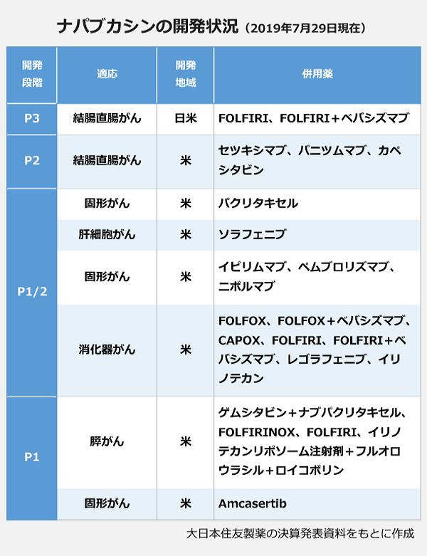 ナパブカシンの開発状況(2019年7月29日現在)の表。【P3】適応:結腸直腸がん・開発地域:日米・併用薬:FOLFIRI、FOLFIRI+ベバシズマブ。【P2】適応:結腸直腸がん・開発地域:米・併用薬:セツキシマブ、パニツムマブ、カペシタビン。【P1/2】適応:固形がん・開発地域:米・併用薬:パクリタキセル。適応:肝細胞がん・開発地域:米・併用薬:ソラフェニブ。適応:固形がん・開発地域:米・併用薬:イピリムマブ、ペムブロリズマブ、ニボルマブ。適応:消化器がん・開発地域:米・併用薬:FOLFOX、FOLFOX+ベバシズマブ、CAPOX、FOLFIRI、FOLFIRI+ベバシズマブ、レゴラフェニブ、イリノテカン。【P1】適応:膵がん・開発地域:米・併用薬:ゲムシタビン+ナブパクリタキセル、FOLFIRINOX、FOLFIRI、イリノテカンリポソーム注射剤+フルオロウラシル+ロイコボリン。適応:固形がん・開発地域:米・併用薬:Amcasertib。