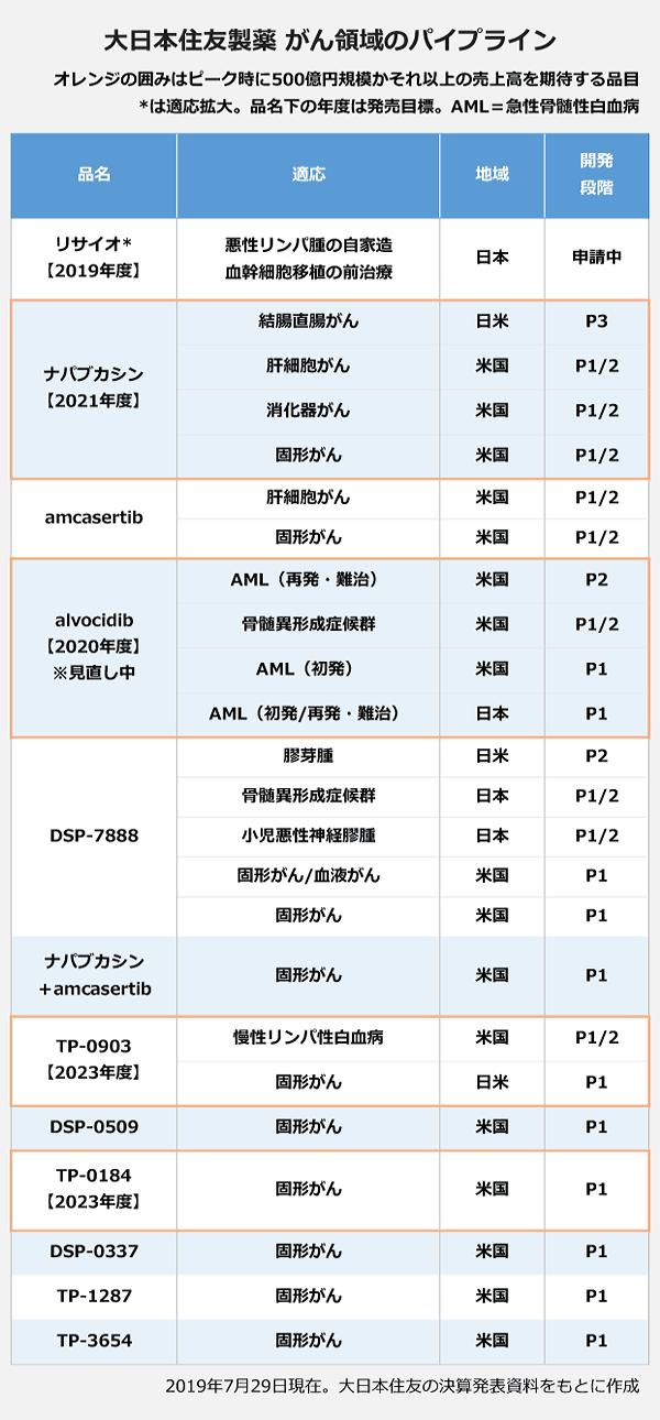 大日本住友製薬がん領域のパイプラインの表。品名:リサイオ【2019年度】・適応:悪性リンパ腫の自家造血幹細胞移植の前治療・地域:日本・開発段階:申請中。品名:ナパブカシン【2021年度】・適応:結腸直腸がん・地域:日米・開発段階:P3・適応:肝細胞がん・地域:米国・開発段階:P1/2・適応:消化器がん・地域:米国・開発段階:P1/2・適応:固形がん・地域:米国・開発段階:P1/2。品名:amcasertib・適応:肝細胞がん・地域:米国・開発段階:P1/2・適応:固形がん・地域:米国・開発段階:P1/2。品名:alvocidib【2020年度】※見直し中・適応:AML(再発・難治)・地域:米国・開発段階:P2・適応:骨髄異形成症候群・地域:米国・開発段階:P1/2・適応:AML(初発)・地域:米国・開発段階:P1・適応:AML(初発/再発・難治)・地域:日本・開発段階:P1。品名:DSP-7888・適応:膠芽腫・地域:日米・開発段階:P2・適応:骨髄異形成症候群・地域:日本・開発段階:P1/2・適応:小児悪性神経膠腫・地域:日本・開発段階:P1/2・適応:固形がん/血液がん・地域:米国・開発段階:P1。・適応:固形がん・地域:米国・開発段階:P1。品名:ナパブカシン+amcasertib・適応:固形がん・地域:米国・開発段階:P1。品名:TP-0903【2023年度】・適応:慢性リンパ性白血病・地域:米国・開発段階:P1/2・適応:固形がん・地域:日米・開発段階:P1。品名:DSP-0509・適応:固形がん・地域:米国・開発段階:P1。品名:TP-0184【2023年度】・適応:固形がん・地域:米国・開発段階:P1。品名:DSP-0337・適応:固形がん・地域:米国・開発段階:P1。品名:TP-1287・適応:固形がん・地域:米国・開発段階:P1。品名:TP-3654・適応:固形がん・地域:米国・開発段階:P1。