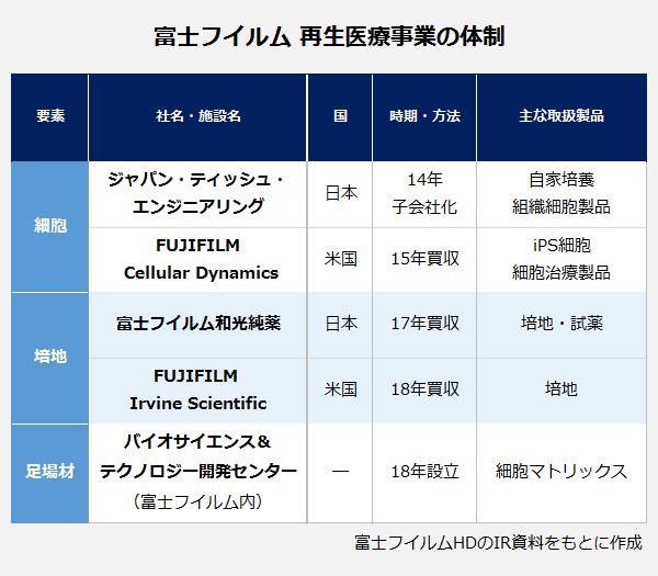 富士フイルム再生医療事業の体制の表。【細胞】社名/施設名:ジャパン・ティッシュ・エンジニアリング・国:日本・時期/方法:14年子会社化・主な取扱製品:自家培養組織細胞製品。社名/施設名:FUJIFILM Cellular Dynamics・国:米国・時期/方法:15年買収・主な取扱製品:iPS細胞細胞治療製品。【培地】社名/施設名:富士フイルム和光純薬・国:日本・時期/方法:17年買収・主な取扱製品:培地・試薬。社名/施設名:FUJIFILM Irvine Scientific・国:米国・時期/方法:18年買収・主な取扱製品:培地。【足場材】社名/施設名:バイオサイエンス&テクノロジー開発センター(富士フイルム内)・国:―・時期/方法:18年設立・主な取扱製品:細胞マトリックス。