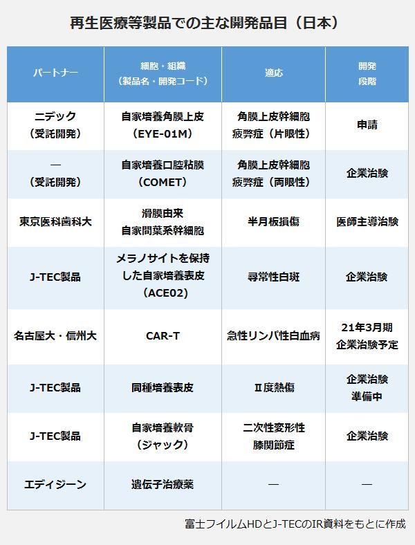 再生医療等製品での主な開発品目(日本)の表。パートナー:ニデック(受託開発)・細胞/組織(製品名・開発コード):自家培養角膜上皮(EYE-01M)・適応:角膜上皮幹細胞疲弊症(片眼性)・開発段階:申請。パートナー:―(受託開発)・細胞/組織(製品名・開発コード):自家培養口腔粘膜(COMET)・適応:角膜上皮幹細胞疲弊症(両眼性)・開発段階:企業治験。パートナー:東京医科歯科大・細胞/組織(製品名・開発コード):滑膜由来自家観葉幹細胞・適応:半月板損傷・開発段階:医師主導治験。パートナー:J-TEC製品・細胞/組織(製品名・開発コード):メラノサイトを保持した自家培養表皮(ACE02)・適応:尋常性白斑・開発段階:企業治験。パートナー:名古屋大・信州大・細胞/組織(製品名・開発コード):CAR-T・適応:急性リンパ性白血病・開発段階:21年3月期。パートナー:J-TEC製品・細胞/組織(製品名・開発コード):同種培養表皮・適応:Ⅱ度熱傷・開発段階:企業治験。パートナー:J-TEC製品・細胞/組織(製品名・開発コード):自家培養軟骨(ジャック)・適応:二次性変形性膝関節症・開発段階:企業治験。パートナー:エディジーン・細胞/組織(製品名・開発コード):遺伝子治療薬・適応:―・開発段階:―。