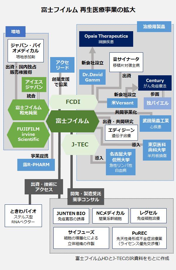 富士フイルム再生医療事業の拡大の相関図。