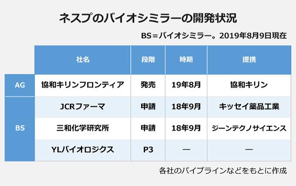 ネスプとバイオシミラーの開発状況の表。【AG】社名:協和キリンフロンティア・段階:発売・時期:2019年8月・提携:協和キリン。【BS】社名:JCRファーマ・段階:申請・時期:2018年9月・提携:キッセイ薬品工業。社名:三和化学研究所・段階:申請・時期:2018年9月・提携:ジーンテクノサイエンス。社名:YLバイオロジクス・段階:P3・時期:―・提携:―。