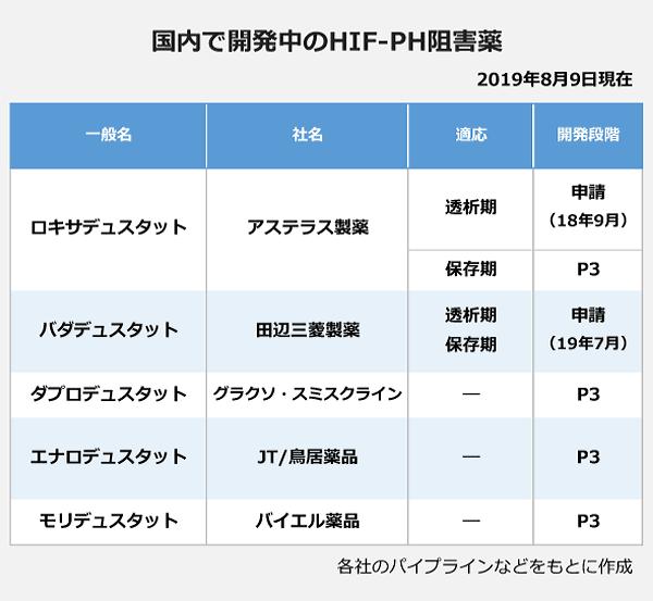 国内で開発中のHIF-PH阻害薬の表。一般名:ロキサデュスタット・社名:アステラス製薬・適応:透析期・開発段階:申請(18年9月)・適応:保存期・開発段階:P3。一般名:バダデュスタット・社名:田辺三菱製薬・適応:透析期/保存期・開発段階:申請(19年7月)。一般名:ダプロデュスタット・社名:グラクソ・スミスクライン・適応:―・開発段階:P3。一般名:エナロデュスタット・社名:JT/鳥居薬品・適応:―・開発段階:P3。一般名:モリデュスタット・社名:バイエル薬品・適応:―・開発段階:P3。