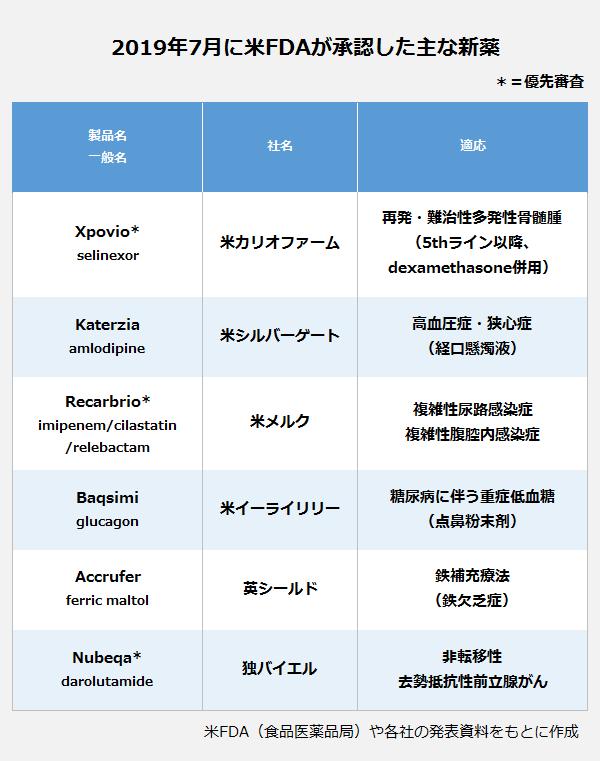 2019年7月に米FDAが承認した主な新薬の表。製品名・一般名(社名):Xpovio・selinexor(米カリオファーム)適応:再発・難治性多発性骨髄腫(5thライン以降、dexamethasone併用)。製品名・一般名(社名):Katerzia・amlodipine(米シルバーゲート)適応:高血圧症・狭心症(経口懸濁液)。製品名・一般名(社名):Recarbrio・imipenem/cilastatin/relebactam(米メルク)適応:複雑性尿路感染症・複雑性腹腔内感染症。製品名・一般名(社名):Baqsimi・glucagon(米イーライリリー)適応:糖尿病に伴う重症低血糖(点鼻粉末剤)。製品名・一般名(社名):Accrufer・ferric maltol(英シールド)適応:鉄補充療法(鉄欠乏症)。製品名・一般名(社名):Nubeqa・darolutamide(独バイエル)適応:非転移性・去勢抵抗性前立腺がん。