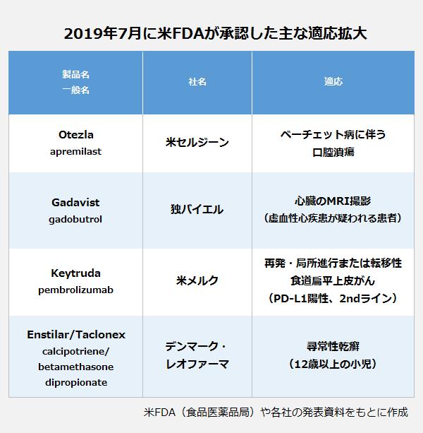 2019年7月に米FDAが承認した主な適応拡大の表。製品名・一般名(社名):Otezla・apremilast(米セルジーン)適応:ベーチェット病に伴う口腔潰瘍。製品名・一般名(社名):Gadavist・gadobutrol(独バイエル)適応:心臓のMRI撮影(虚血性心疾患が疑われる患者)。製品名・一般名(社名):Keytruda・pembrolizumab(米メルク)適応:再発・局所進行または転移性食道扁平上皮がん(PD-L1陽性、2ndライン)。製品名・一般名(社名):Enstilar/Taclonex・calcipotriene/betamethasone dipropionate(デンマーク・レオファーマ)適応:尋常性乾癬(12歳以上の小児)。