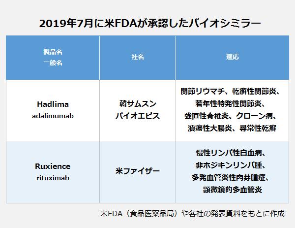 2019年7月に米FDAが承認したバイオシミラーの表。製品名・一般名(社名):Hadlima・adalimumab(韓サムスンバイオエピス)適応:関節リウマチ、乾癬性関節炎、若年性特発性関節炎、強直性脊椎炎、クローン病、潰瘍性大腸炎、尋常性乾癬。製品名・一般名(社名):Ruxience・rituximab(米ファイザー)適応:慢性リンパ性白血病、非ホジキンリンパ腫、多発血管炎性肉芽腫症、顕微鏡的多血管炎。